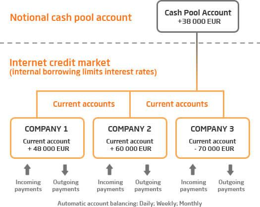 Cash Pool Account Swedbank